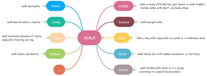 Learn vocabulary effectively with mind map