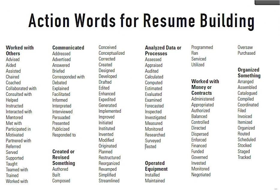 Useful action words for resume building